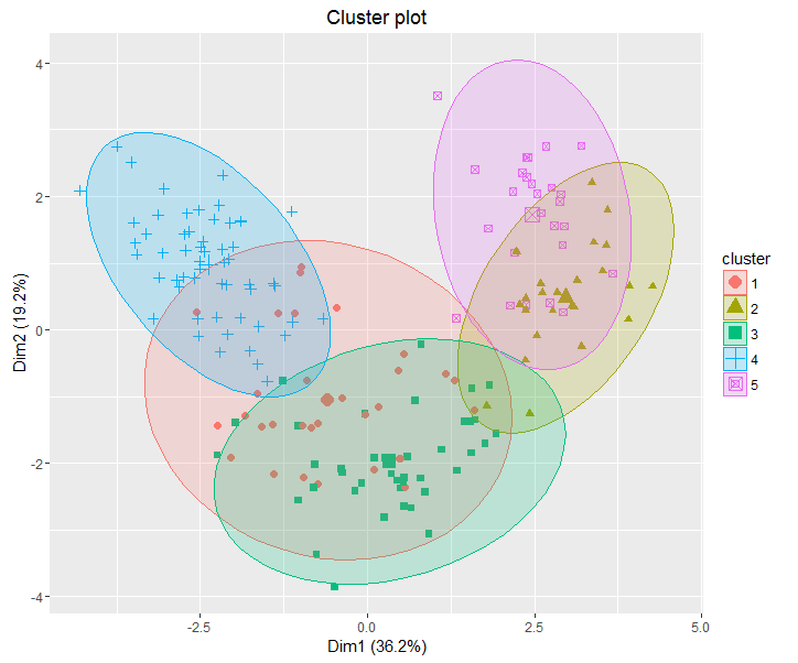 clusterplot5.png