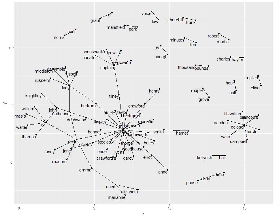 bigram_graph.png
